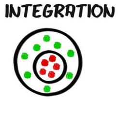 Bildliche Darstellung von Integration